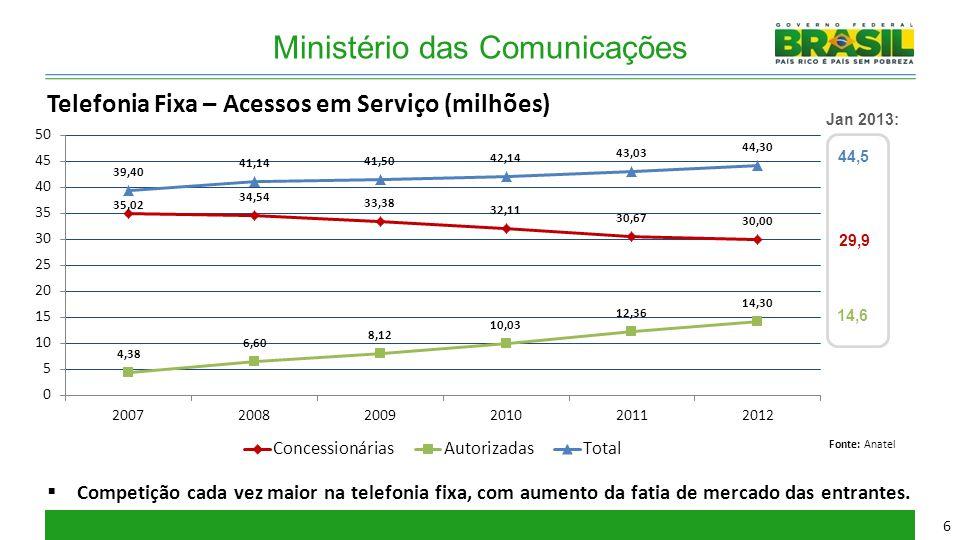 Ministério das Comunicações Telefonia Fixa – Acessos em Serviço (milhões)  Competição cada vez maior na telefonia fixa, com aumento da fatia de merca