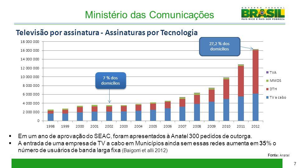 Ministério das Comunicações Televisão por assinatura - Assinaturas por Tecnologia Font e: Anatel  Em um ano de aprovação do SEAC, foram apresentados
