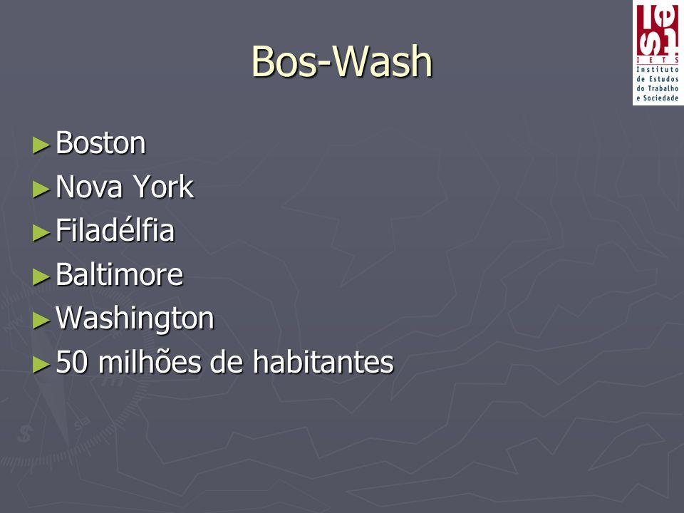 Bos-Wash ► Boston ► Nova York ► Filadélfia ► Baltimore ► Washington ► 50 milhões de habitantes