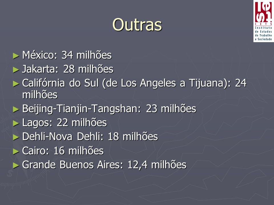 Outras ► México: 34 milhões ► Jakarta: 28 milhões ► Califórnia do Sul (de Los Angeles a Tijuana): 24 milhões ► Beijing-Tianjin-Tangshan: 23 milhões ►
