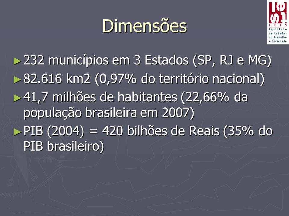 Dimensões ► 232 municípios em 3 Estados (SP, RJ e MG) ► 82.616 km2 (0,97% do território nacional) ► 41,7 milhões de habitantes (22,66% da população brasileira em 2007) ► PIB (2004) = 420 bilhões de Reais (35% do PIB brasileiro)