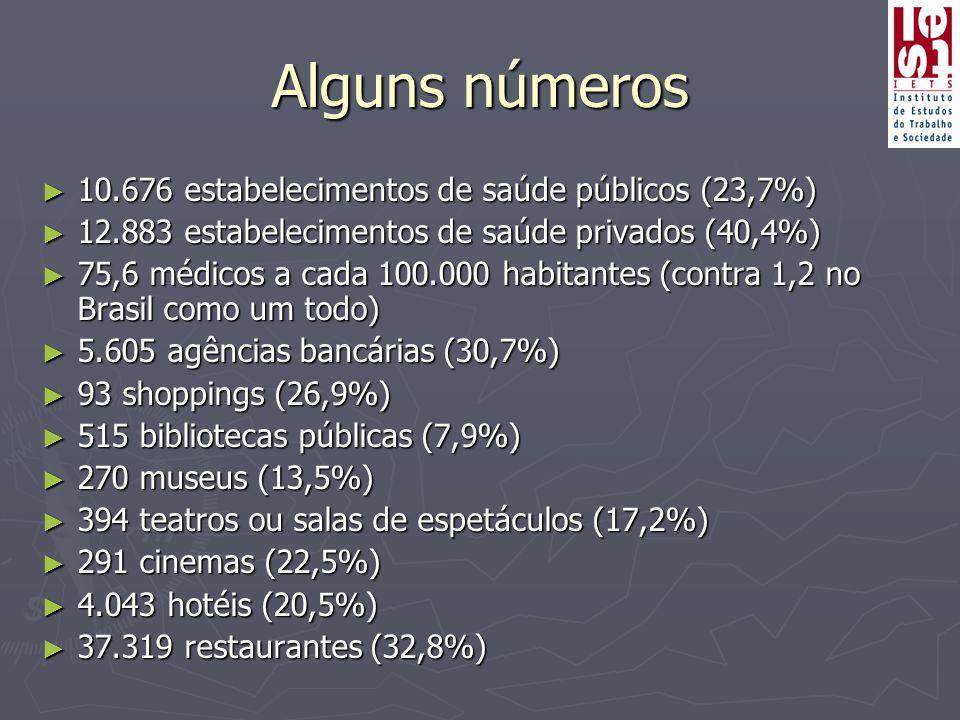 Alguns números ► 10.676 estabelecimentos de saúde públicos (23,7%) ► 12.883 estabelecimentos de saúde privados (40,4%) ► 75,6 médicos a cada 100.000 habitantes (contra 1,2 no Brasil como um todo) ► 5.605 agências bancárias (30,7%) ► 93 shoppings (26,9%) ► 515 bibliotecas públicas (7,9%) ► 270 museus (13,5%) ► 394 teatros ou salas de espetáculos (17,2%) ► 291 cinemas (22,5%) ► 4.043 hotéis (20,5%) ► 37.319 restaurantes (32,8%)