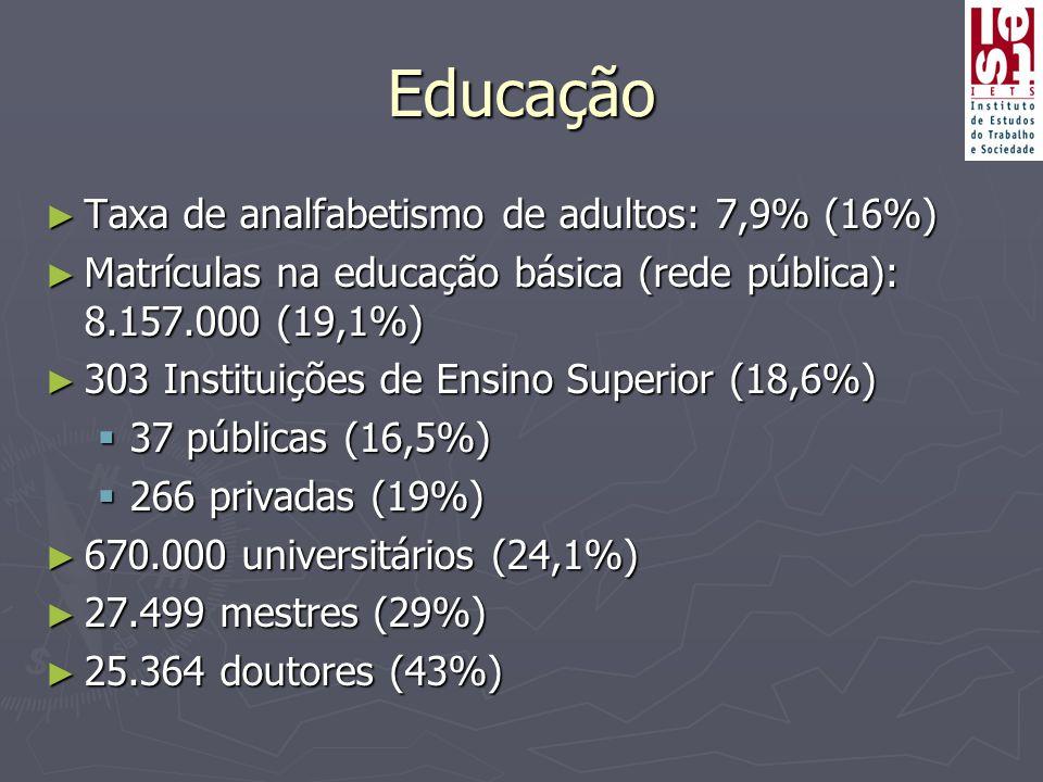 Educação ► Taxa de analfabetismo de adultos: 7,9% (16%) ► Matrículas na educação básica (rede pública): 8.157.000 (19,1%) ► 303 Instituições de Ensino Superior (18,6%)  37 públicas (16,5%)  266 privadas (19%) ► 670.000 universitários (24,1%) ► 27.499 mestres (29%) ► 25.364 doutores (43%)