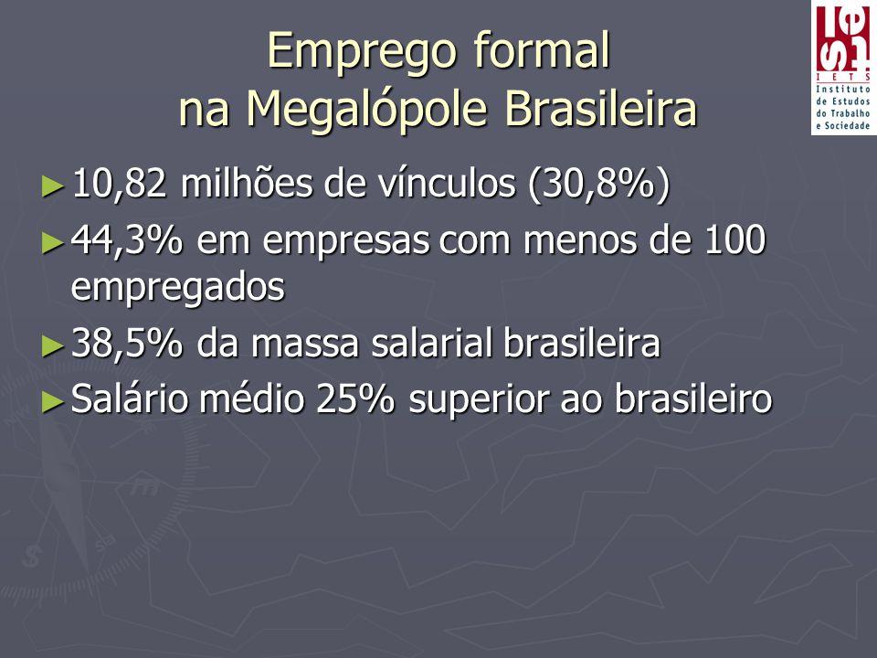 Emprego formal na Megalópole Brasileira ► 10,82 milhões de vínculos (30,8%) ► 44,3% em empresas com menos de 100 empregados ► 38,5% da massa salarial brasileira ► Salário médio 25% superior ao brasileiro