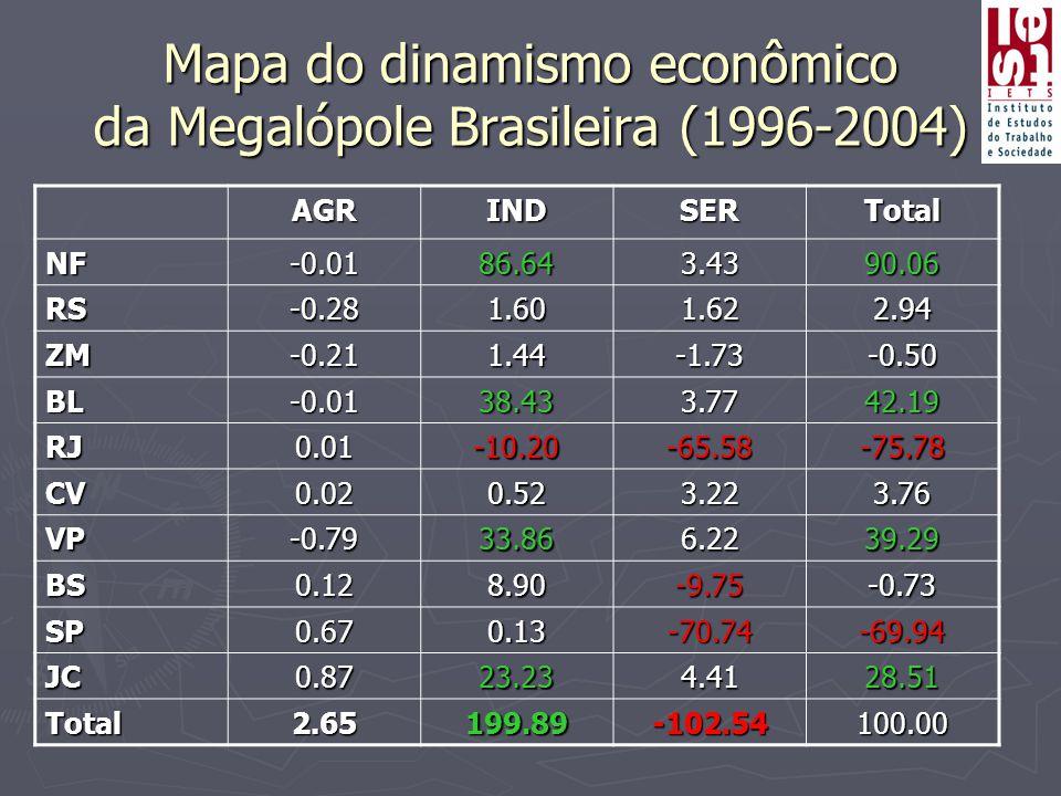 Mapa do dinamismo econômico da Megalópole Brasileira (1996-2004) AGRINDSERTotal NF-0.0186.643.4390.06 RS-0.281.601.622.94 ZM-0.211.44-1.73-0.50 BL-0.0138.433.7742.19 RJ0.01-10.20-65.58-75.78 CV0.020.523.223.76 VP-0.7933.866.2239.29 BS0.128.90-9.75-0.73 SP0.670.13-70.74-69.94 JC0.8723.234.4128.51 Total2.65199.89-102.54100.00