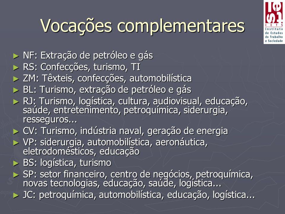 Vocações complementares ► NF: Extração de petróleo e gás ► RS: Confecções, turismo, TI ► ZM: Têxteis, confecções, automobilística ► BL: Turismo, extra