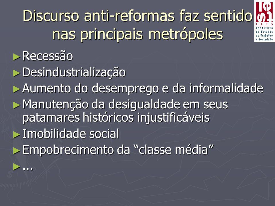 Discurso anti-reformas faz sentido nas principais metrópoles ► Recessão ► Desindustrialização ► Aumento do desemprego e da informalidade ► Manutenção