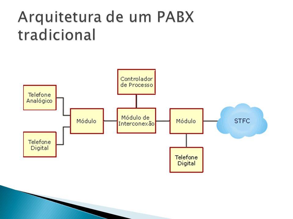  Controlador de processo: é um servidor que executa uma aplicação num sistema operacional padrão (Microsoft, Unix ou Linux).