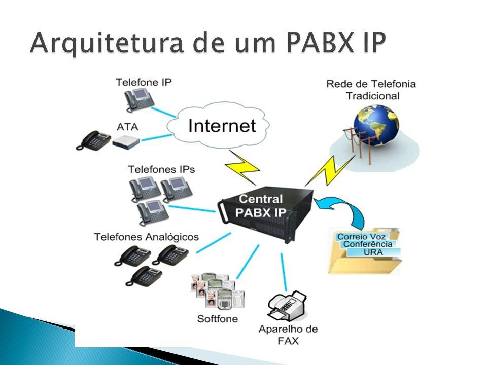 PABX analógicoPABX IP TipoComutação de circuitoComutação de pacotes ArquiteturaCentralizadaDistribuída topologiaEstrelaEspinha dorsal (backbone) Instalação elétrica (wiring) Cada ponto (telefone) necessita de um par de fios Cada ponto (telefone) pode ser qualquer nó da rede TCP/IP Capacidade (qtde de ramais)Limitado (dependente do hardware) Ilimitado (depende apenas da largura de banda) EscalabilidadeComplexo (dependente do hardware)Fácil (basta adicionar outros servidores) ConvergênciaVoz e dados são duas redes isoladas Voz e dados se convergem em uma única rede Conectividade com a InternetNão existe Total, utiliza o mesmo protocolo da Internet Flexibilidade Pouca.