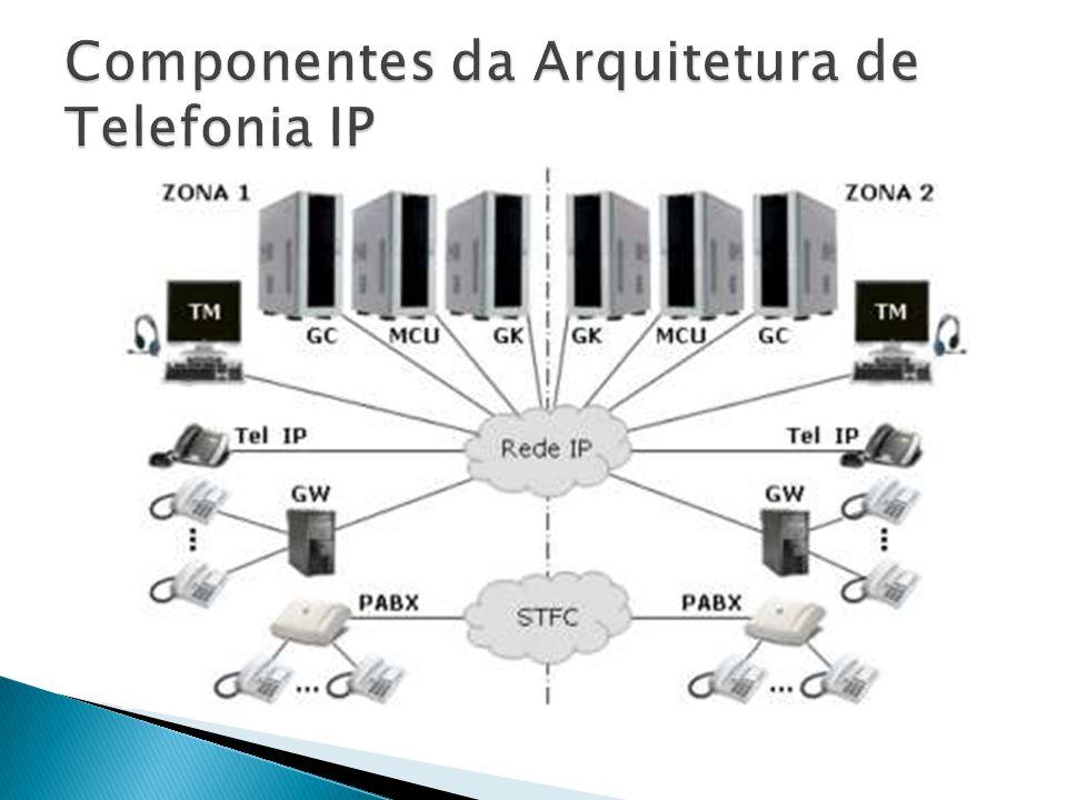  A comunicação entre dois terminais na telefonia IP ocorre através de 2 processos simultâneos: ◦ Sinalização e Controle de Chamadas; ◦ Processamento de Voz