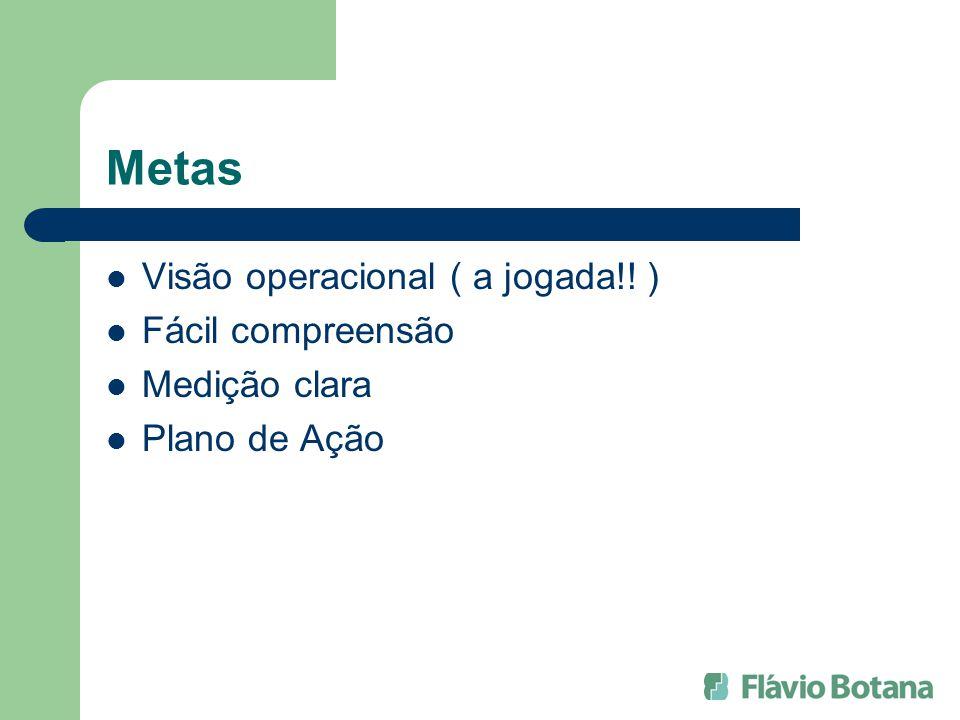 Metas Visão operacional ( a jogada!! ) Fácil compreensão Medição clara Plano de Ação