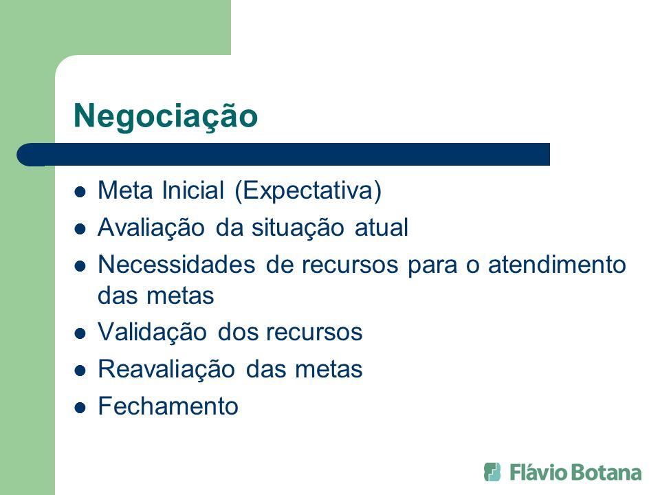 Negociação Meta Inicial (Expectativa) Avaliação da situação atual Necessidades de recursos para o atendimento das metas Validação dos recursos Reavali