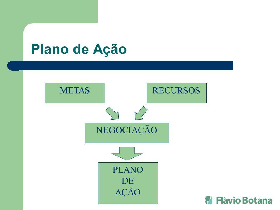 Plano de Ação METASRECURSOS NEGOCIAÇÃO PLANO DE AÇÃO