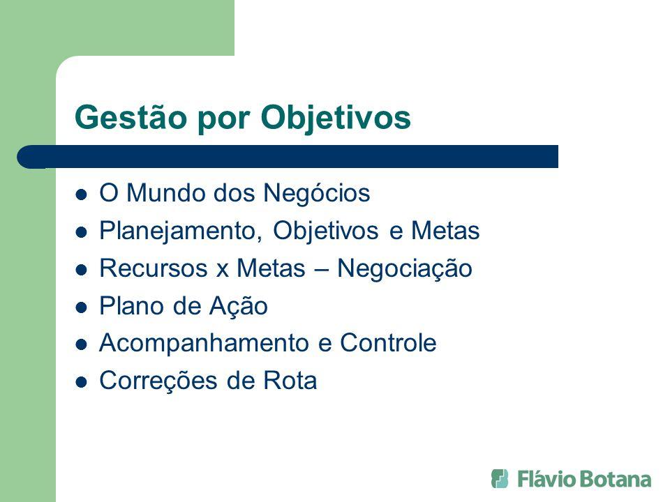 Gestão por Objetivos O Mundo dos Negócios Planejamento, Objetivos e Metas Recursos x Metas – Negociação Plano de Ação Acompanhamento e Controle Correç