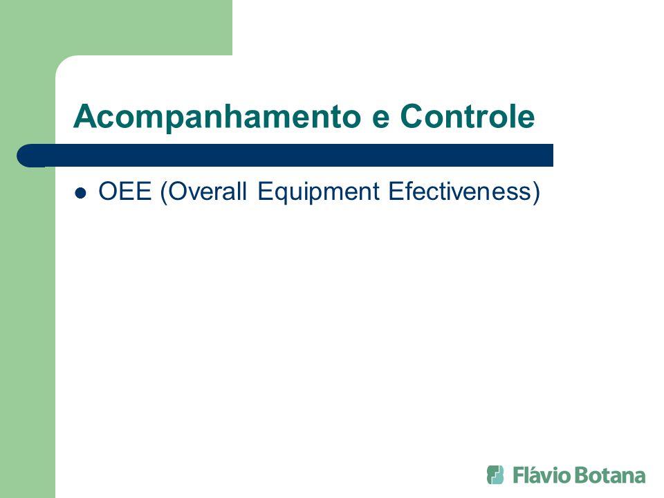 Acompanhamento e Controle OEE (Overall Equipment Efectiveness)