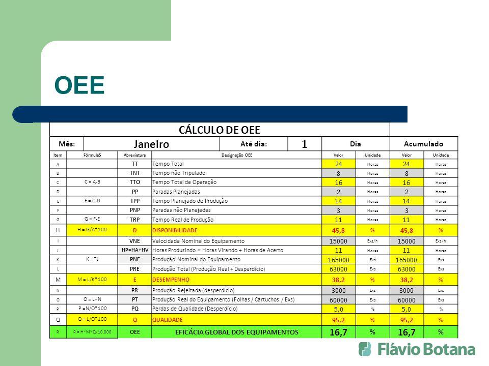 OEE CÁLCULO DE OEE Mês: Janeiro Até dia: 1 DiaAcumulado ItemFórmulaSAbreviaturaDesignação OEEValorUnidadeValorUnidade A TTTempo Total 24 Horas 24 Hora