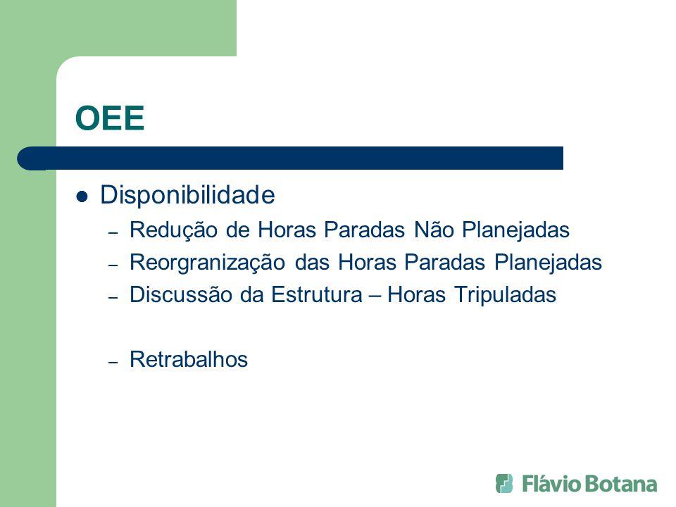 OEE Disponibilidade – Redução de Horas Paradas Não Planejadas – Reorgranização das Horas Paradas Planejadas – Discussão da Estrutura – Horas Tripulada
