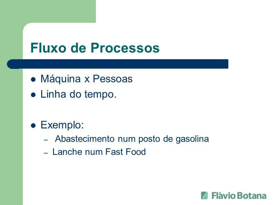 Fluxo de Processos Máquina x Pessoas Linha do tempo. Exemplo: – Abastecimento num posto de gasolina – Lanche num Fast Food