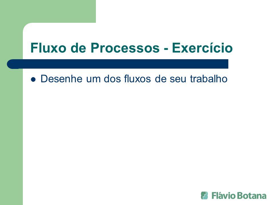 Fluxo de Processos - Exercício Desenhe um dos fluxos de seu trabalho