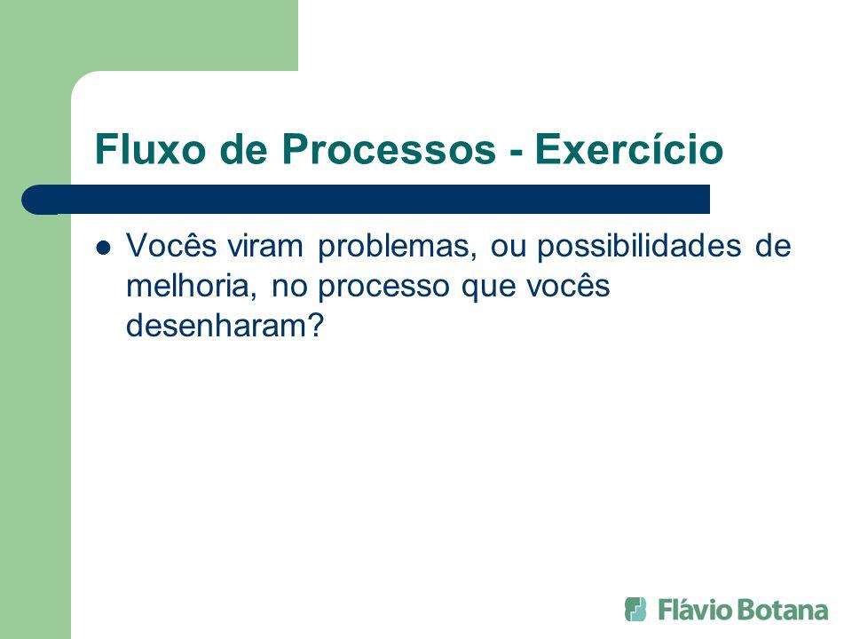 Fluxo de Processos - Exercício Vocês viram problemas, ou possibilidades de melhoria, no processo que vocês desenharam