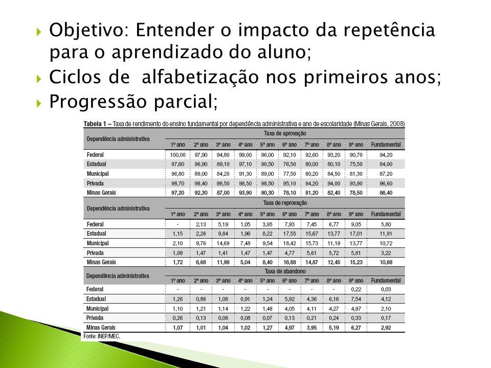  Objetivo: Entender o impacto da repetência para o aprendizado do aluno;  Ciclos de alfabetização nos primeiros anos;  Progressão parcial;