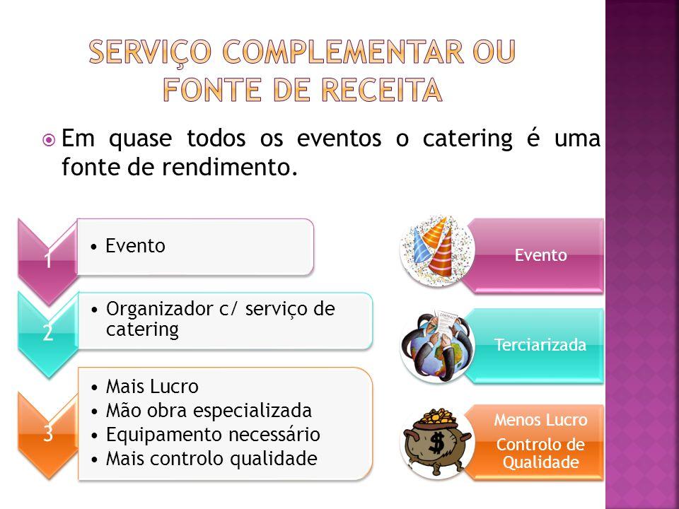  Em quase todos os eventos o catering é uma fonte de rendimento. 1 Evento 2 Organizador c/ serviço de catering 3 Mais Lucro Mão obra especializada Eq