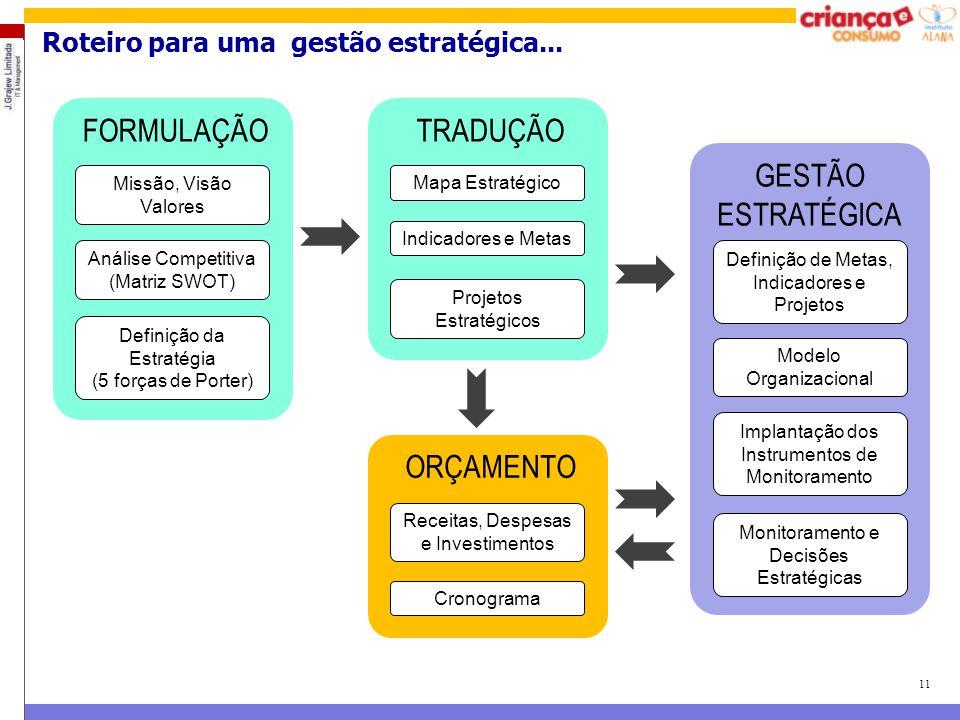 11 Roteiro para uma gestão estratégica... FORMULAÇÃO Análise Competitiva (Matriz SWOT) Missão, Visão Valores Definição da Estratégia (5 forças de Port