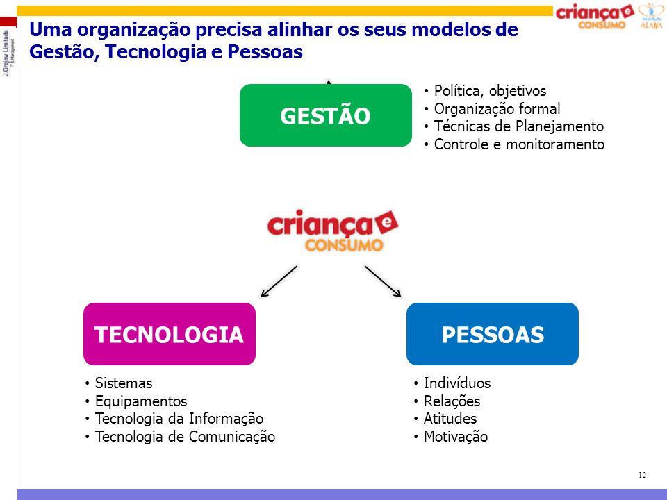 12 Uma organização precisa alinhar os seus modelos de Gestão, Tecnologia e Pessoas GESTÃO TECNOLOGIAPESSOAS Política, objetivos Organização formal Téc