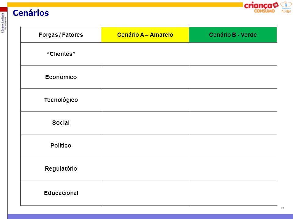 """13 Cenários Forças / FatoresCenário A – AmareloCenário B - Verde """"Clientes"""" Econômico Tecnológico Social Político Regulatório Educacional"""