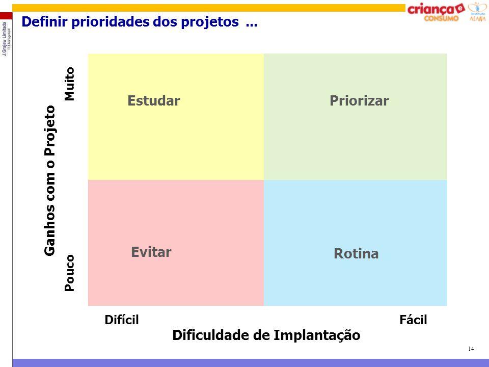 14 Definir prioridades dos projetos... Ganhos com o Projeto Pouco Muito Difícil Fácil Dificuldade de Implantação PriorizarEstudar Evitar Rotina