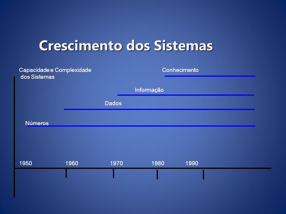 Capacidade e ComplexidadeConhecimento dos Sistemas Informação Dados Números 1950 1960 1970 1980 1990 Crescimento dos Sistemas