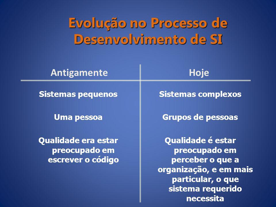 Evolução no Processo de Desenvolvimento de SI AntigamenteHoje Sistemas pequenos Uma pessoa Qualidade era estar preocupado em escrever o código Sistema