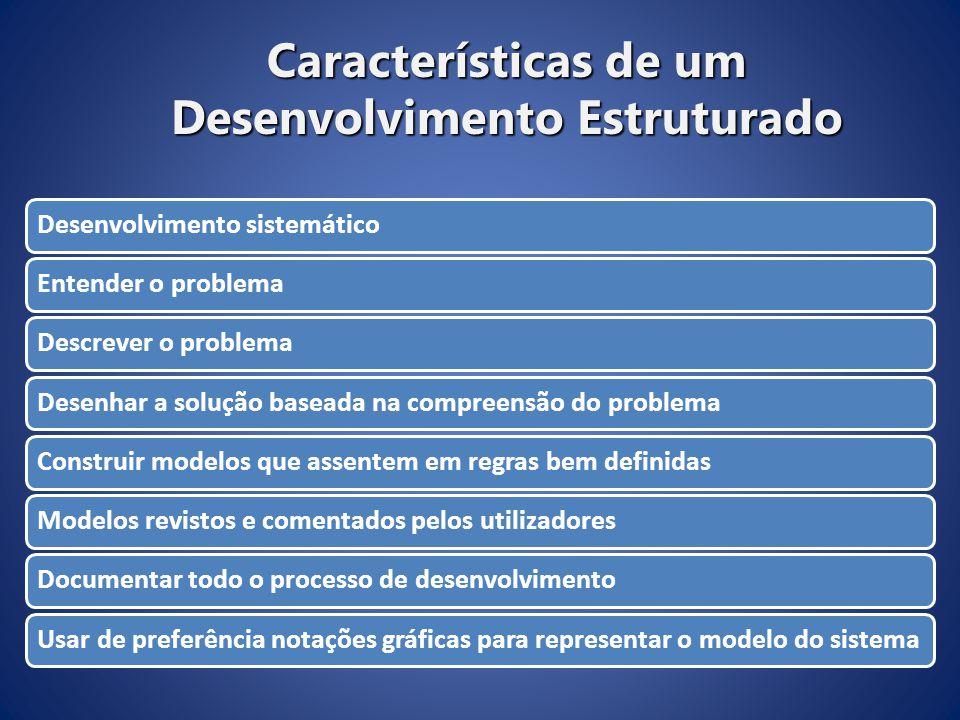 Características de um Desenvolvimento Estruturado Desenvolvimento sistemático Entender o problema Descrever o problema Desenhar a solução baseada na c