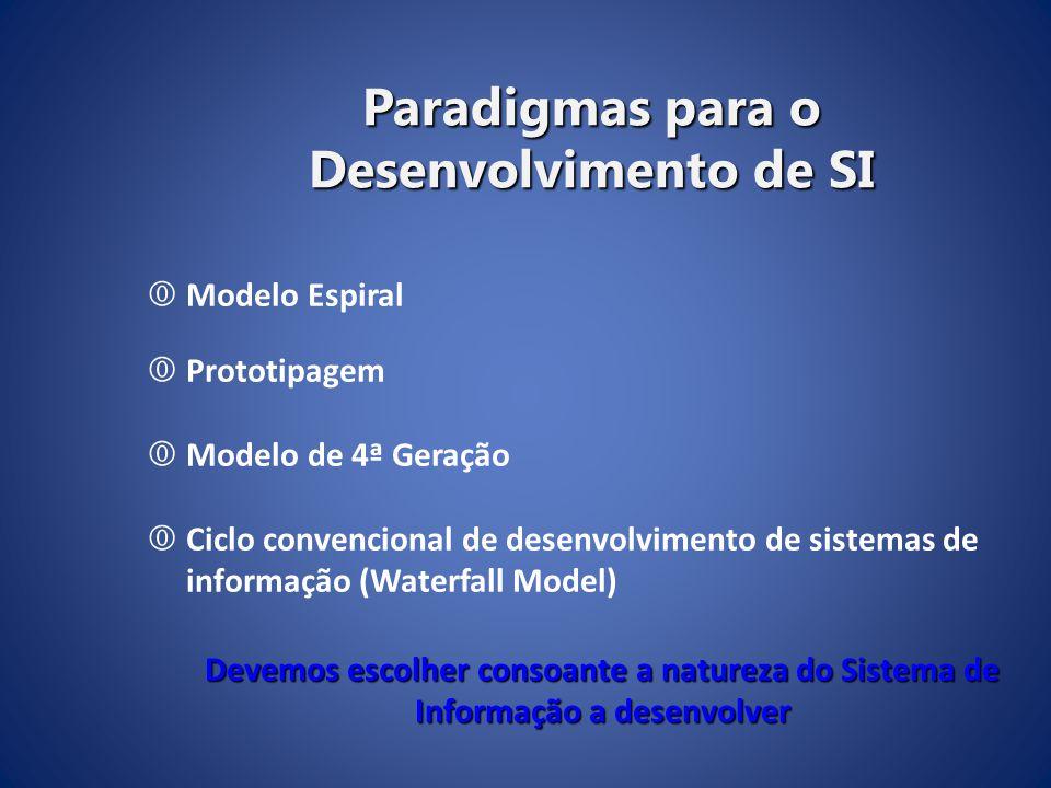 Paradigmas para o Desenvolvimento de SI  Modelo Espiral  Prototipagem  Modelo de 4ª Geração  Ciclo convencional de desenvolvimento de sistemas de