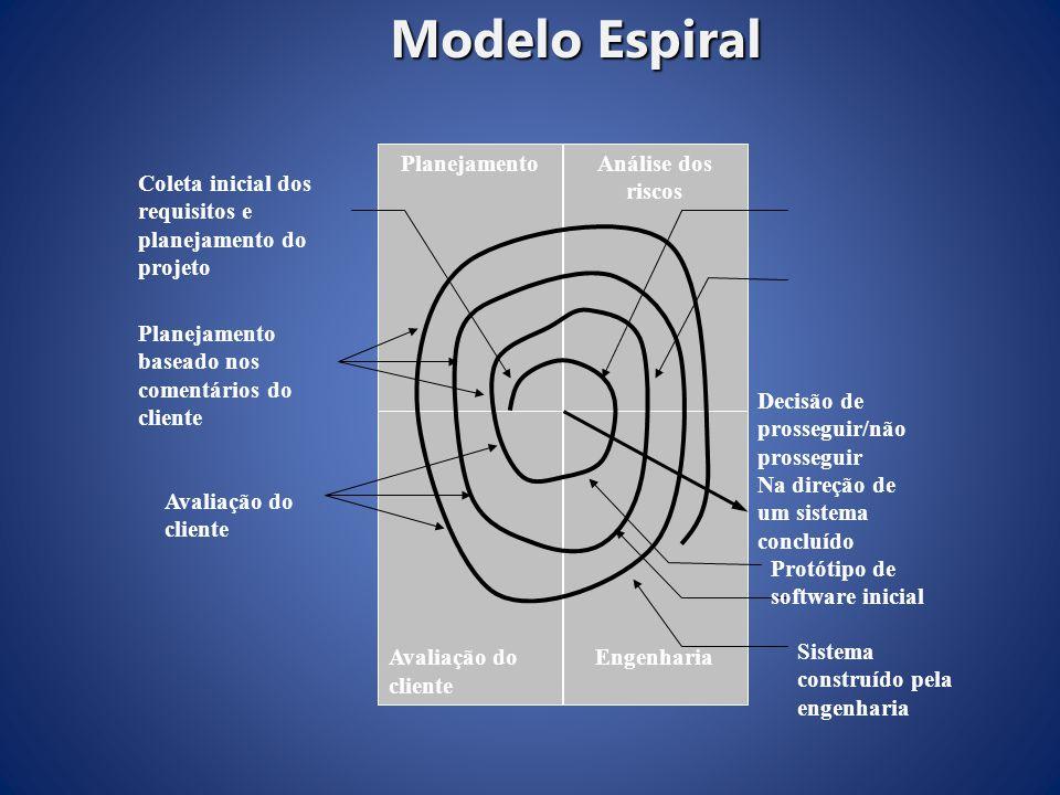 Modelo Espiral Planejamento Engenharia Análise dos riscos Avaliação do cliente Coleta inicial dos requisitos e planejamento do projeto Planejamento ba