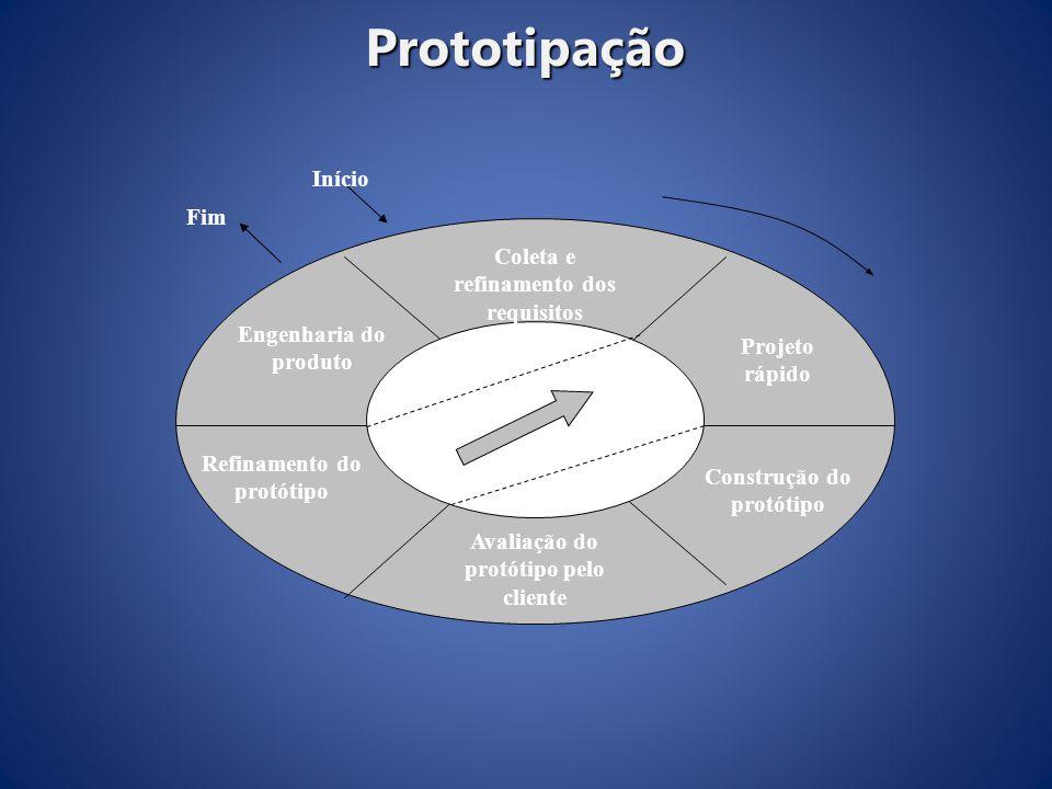 Prototipação Coleta e refinamento dos requisitos Refinamento do protótipo Engenharia do produto Projeto rápido Construção do protótipo Avaliação do pr