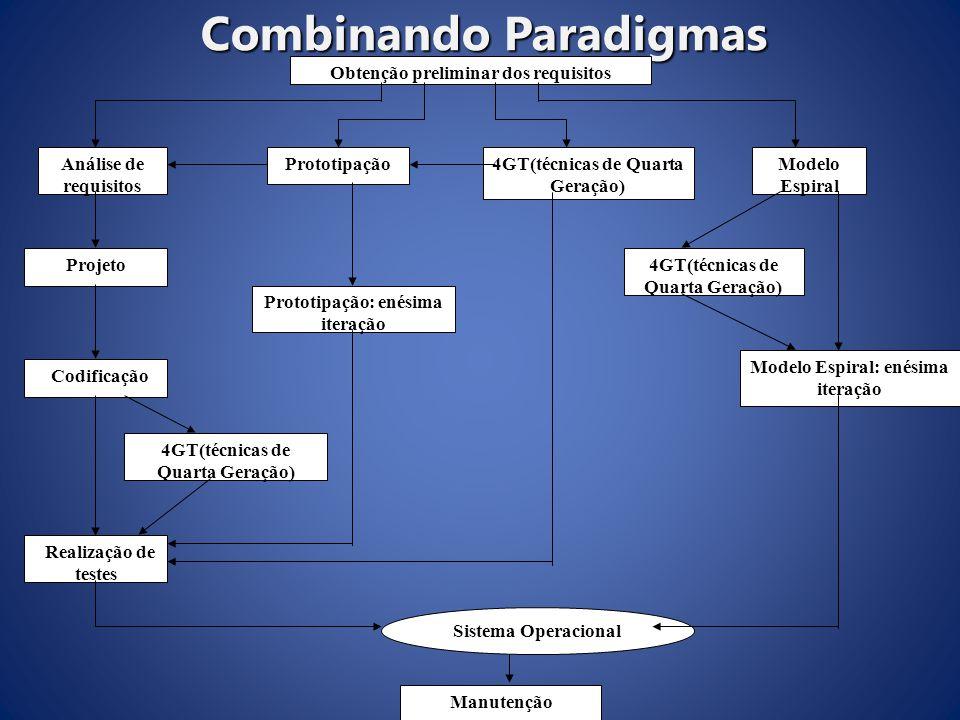 Combinando Paradigmas Obtenção preliminar dos requisitos Análise de requisitos Prototipação4GT(técnicas de Quarta Geração) Modelo Espiral 4GT(técnicas