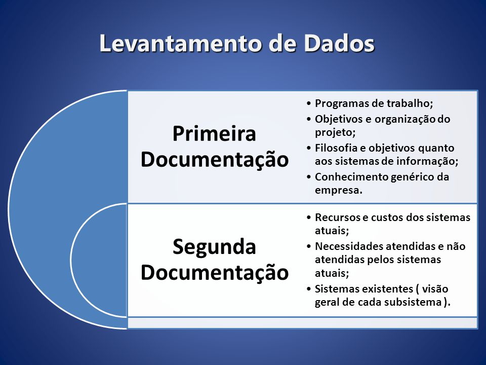 Primeira Documentação Segunda Documentação Programas de trabalho;Programas de trabalho; Objetivos e organização do projeto;Objetivos e organização do