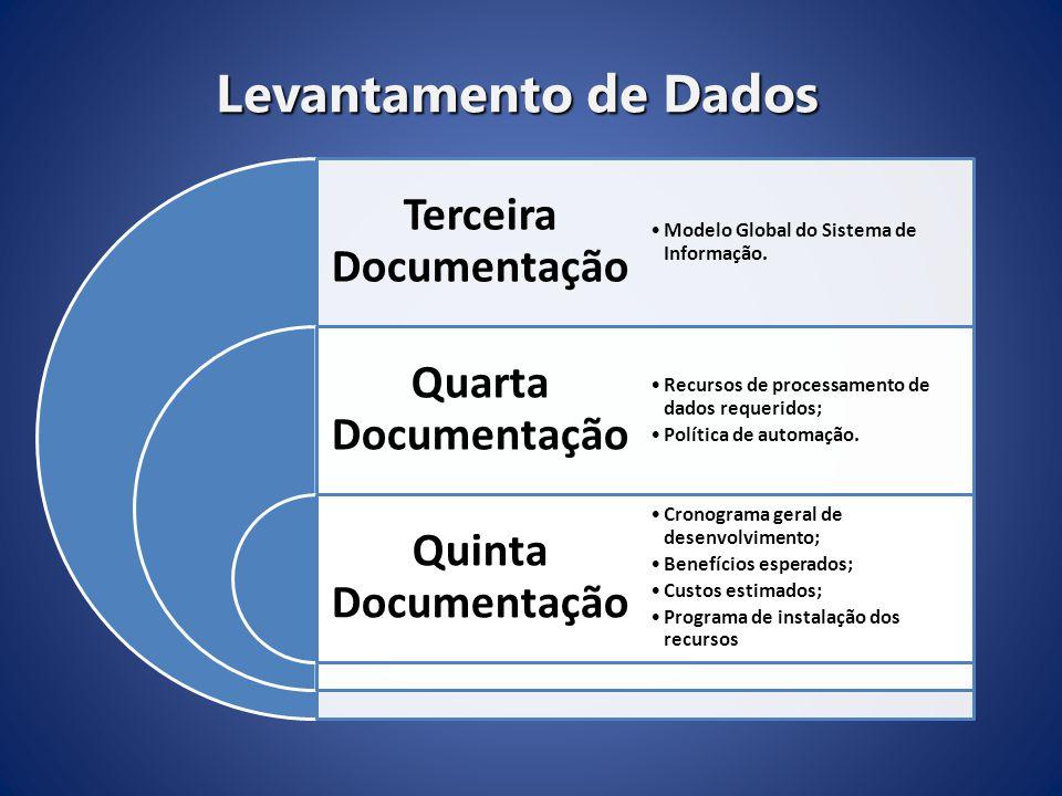Terceira Documentação Quarta Documentação Quinta Documentação Modelo Global do Sistema de Informação.Modelo Global do Sistema de Informação. Recursos