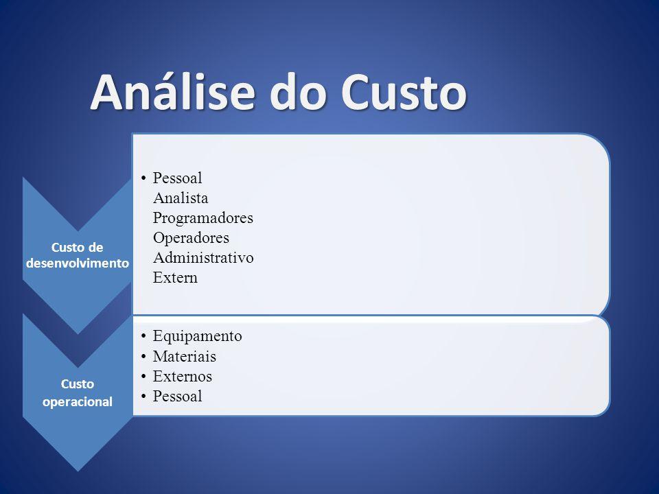 Custo de desenvolvimento Pessoal Analista Programadores Operadores Administrativo Extern Custo operacional Equipamento Materiais Externos Pessoal Anál