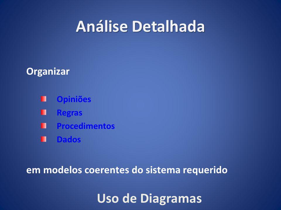 Análise Detalhada Organizar Opiniões Regras Procedimentos Dados em modelos coerentes do sistema requerido Uso de Diagramas