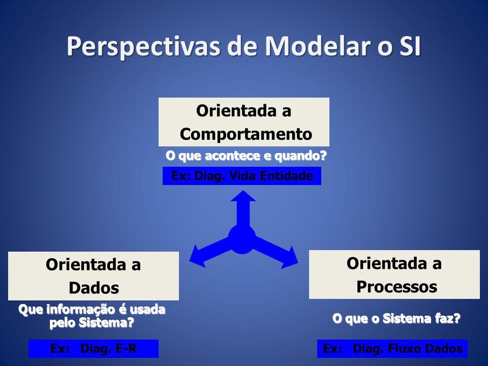 Perspectivas de Modelar o SI Orientada a Comportamento O que acontece e quando? Orientada a Processos Orientada a Dados O que o Sistema faz? Que infor