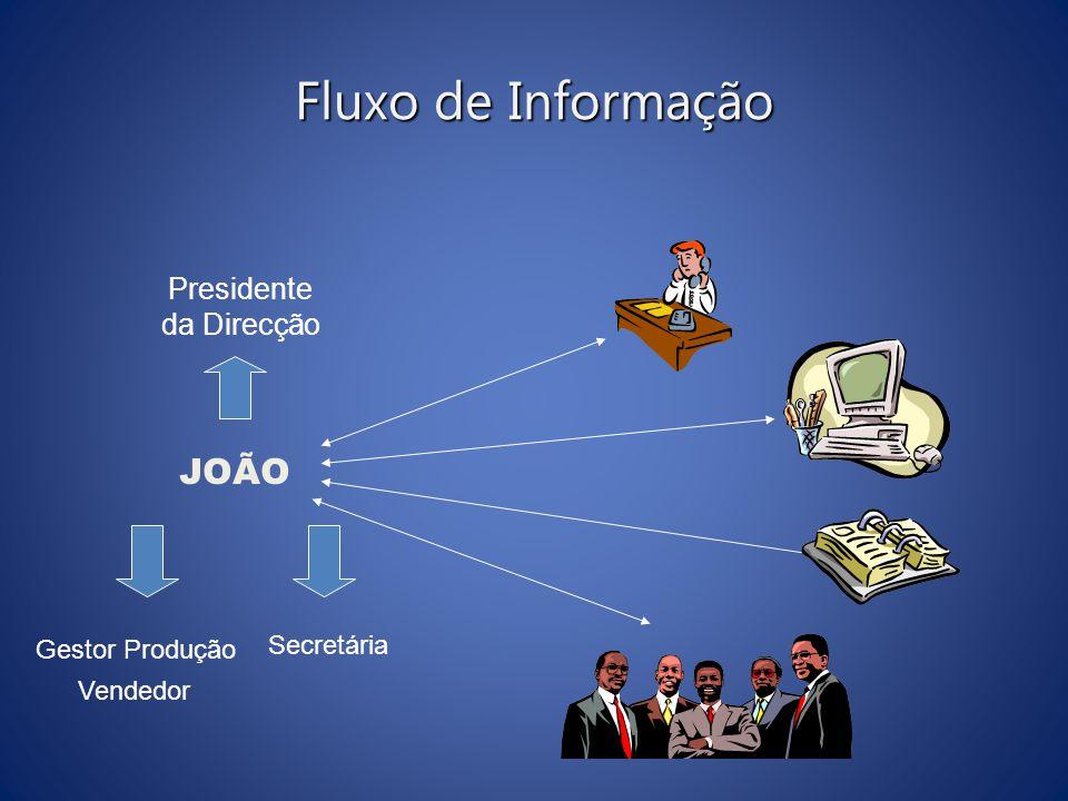 Fluxo de Informação JOÃO Presidente da Direcção Gestor Produção Vendedor Secretária