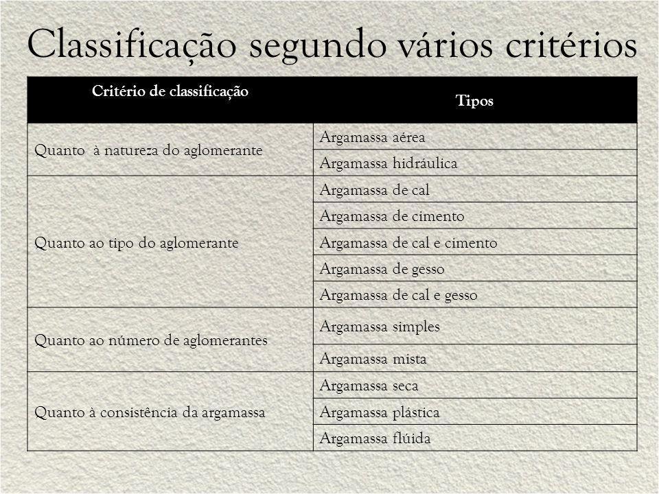 Classificação segundo vários critérios Critério de classificação Tipos Quanto à natureza do aglomerante Argamassa aérea Argamassa hidráulica Quanto ao