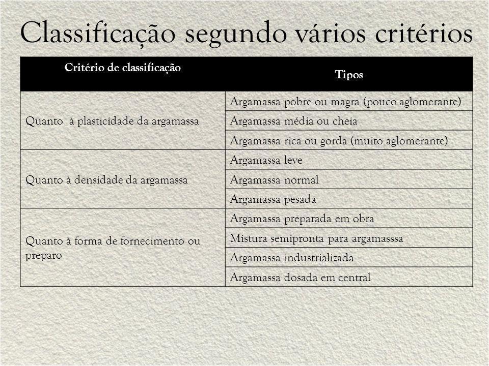 Classificação segundo vários critérios Critério de classificação Tipos Quanto à plasticidade da argamassa Argamassa pobre ou magra (pouco aglomerante)