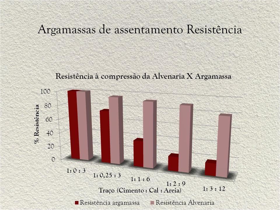 Argamassas de assentamento Resistência Traço (Cimento : Cal : Areia)