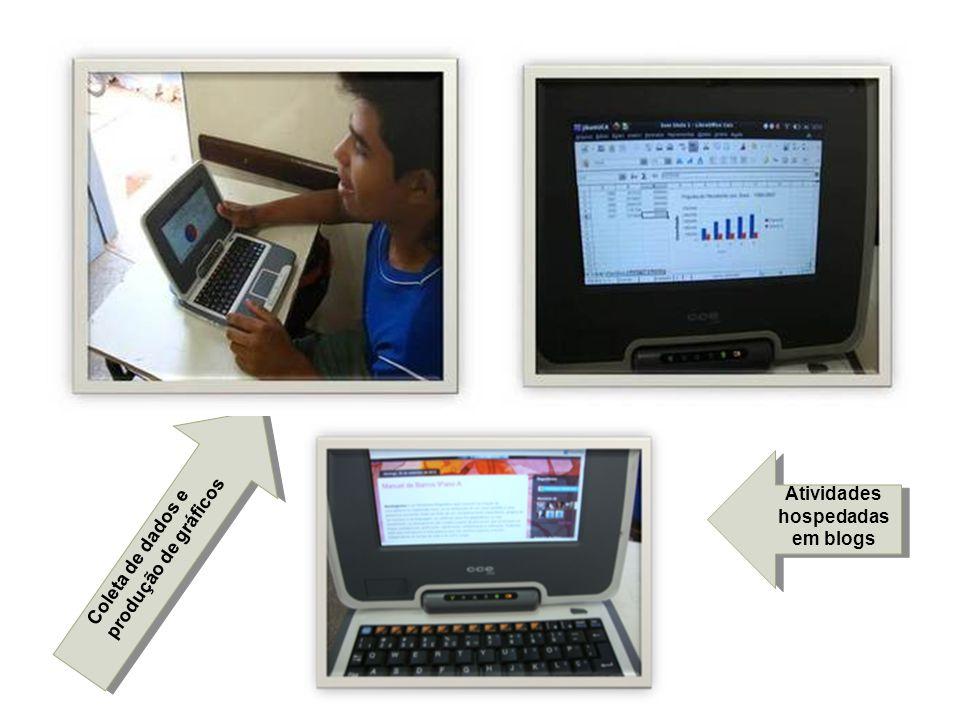 Coleta de dados e produção de gráficos Atividades hospedadas em blogs
