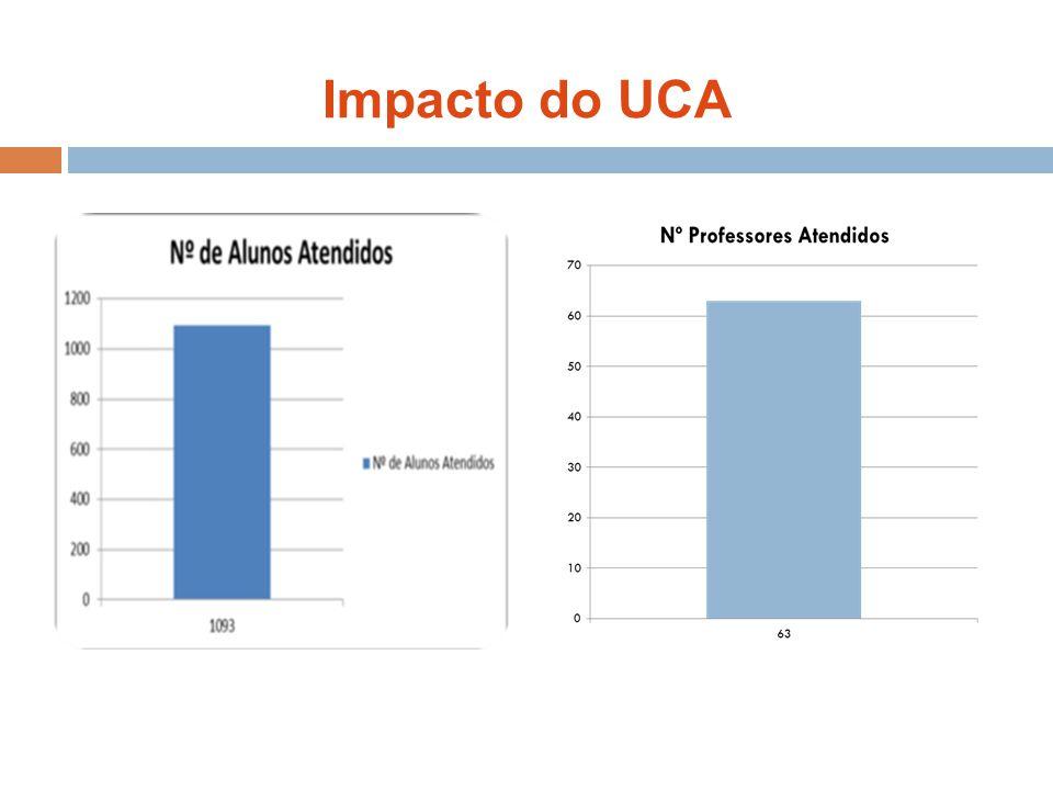 Impacto do UCA