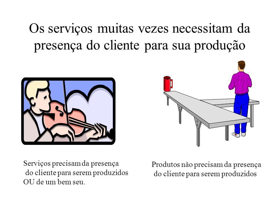 Os serviços muitas vezes necessitam da presença do cliente para sua produção Serviços precisam da presença do cliente para serem produzidos OU de um bem seu.