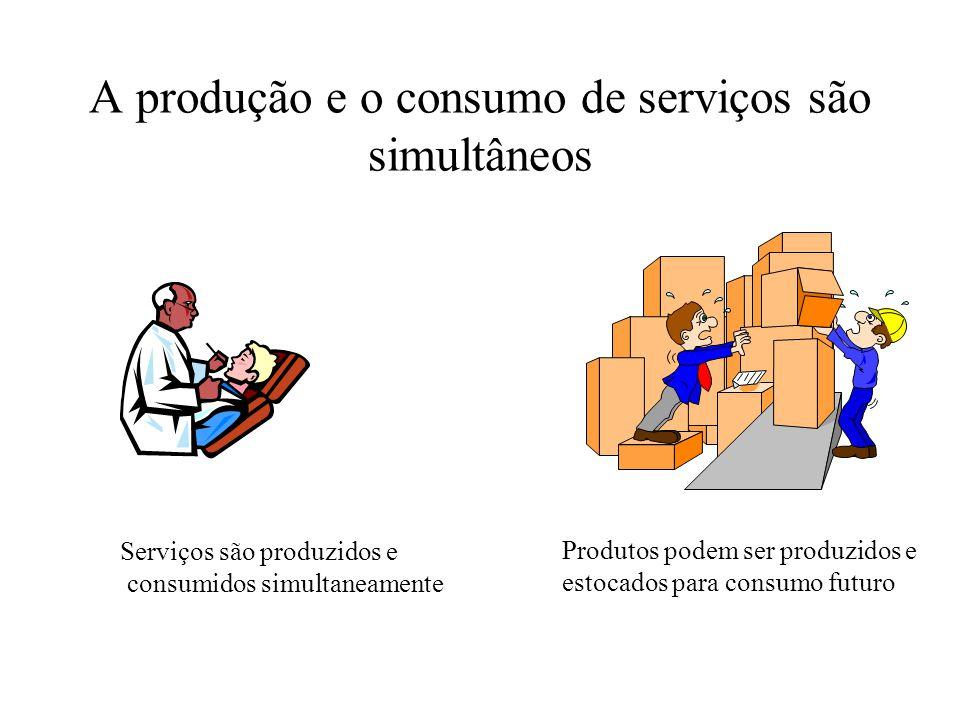 A produção e o consumo de serviços são simultâneos Serviços são produzidos e consumidos simultaneamente Produtos podem ser produzidos e estocados para consumo futuro